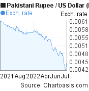 Pakistani Rupee to US Dollar (PKR/USD) forex chart, featured image