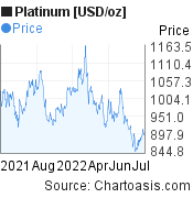 Platinum [USD/oz] (XPTUSD) price chart, featured image