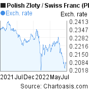 Polish Zloty to Swiss Franc (PLN/CHF) forex chart, featured image