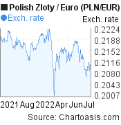 Polish Zloty to Euro (PLN/EUR) 1 year forex chart, featured image
