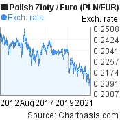 Polish Zloty to Euro (PLN/EUR) 10 years forex chart, featured image