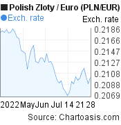 Polish Zloty to Euro (PLN/EUR) 2 months forex chart, featured image