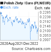 Polish Zloty to Euro (PLN/EUR) 2 years forex chart, featured image