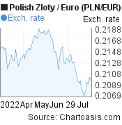 Polish Zloty to Euro (PLN/EUR) 3 months forex chart, featured image