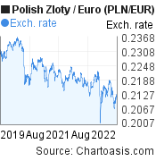 Polish Zloty to Euro (PLN/EUR) 3 years forex chart, featured image