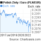 Polish Zloty to Euro (PLN/EUR) 5 years forex chart, featured image