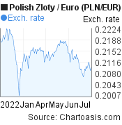 Polish Zloty to Euro (PLN/EUR) 6 months forex chart, featured image
