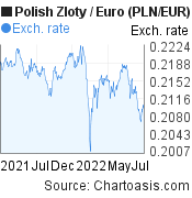 Polish Zloty to Euro (PLN/EUR) forex chart, featured image