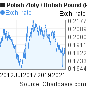 Polish Zloty to British Pound (PLN/GBP) 10 years forex chart, featured image