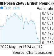 Polish Zloty to British Pound (PLN/GBP) 2 months forex chart, featured image