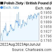 Polish Zloty to British Pound (PLN/GBP) forex chart, featured image