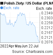 Polish Zloty to US Dollar (PLN/USD) 3 months forex chart, featured image