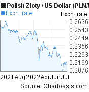 Polish Zloty to US Dollar (PLN/USD)  forex chart, featured image