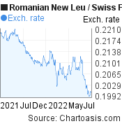 Romanian New Leu to Swiss Franc (RON/CHF) forex chart, featured image