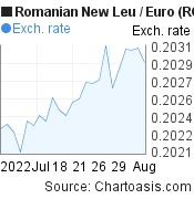Romanian New Leu to Euro (RON/EUR) 1 month forex chart, featured image