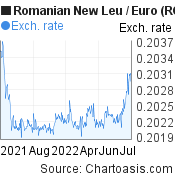 Romanian New Leu to Euro (RON/EUR) 1 year forex chart, featured image