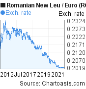 Romanian New Leu to Euro (RON/EUR) 10 years forex chart, featured image
