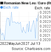 Romanian New Leu to Euro (RON/EUR) 2 months forex chart, featured image