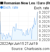 Romanian New Leu to Euro (RON/EUR) 3 months forex chart, featured image