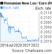 Romanian New Leu to Euro (RON/EUR) 3 years forex chart, featured image