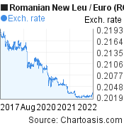 Romanian New Leu to Euro (RON/EUR) 5 years forex chart, featured image