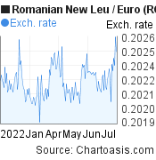 Romanian New Leu to Euro (RON/EUR) 6 months forex chart, featured image