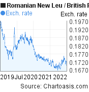 Romanian New Leu to British Pound (RON/GBP) 3 years forex chart, featured image