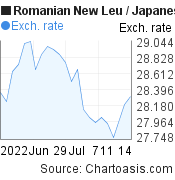 Romanian New Leu to Japanese Yen (RON/JPY) 1 month forex chart, featured image