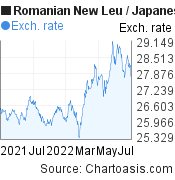 Romanian New Leu to Japanese Yen (RON/JPY) 1 year forex chart, featured image