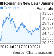 Romanian New Leu to Japanese Yen (RON/JPY) 10 years forex chart, featured image