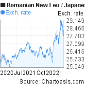 Romanian New Leu to Japanese Yen (RON/JPY) 2 years forex chart, featured image