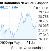 Romanian New Leu to Japanese Yen (RON/JPY) 3 months forex chart, featured image