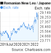 Romanian New Leu to Japanese Yen (RON/JPY) 3 years forex chart, featured image