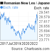 Romanian New Leu to Japanese Yen (RON/JPY) 5 years forex chart, featured image