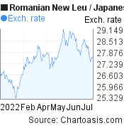 Romanian New Leu to Japanese Yen (RON/JPY) 6 months forex chart, featured image