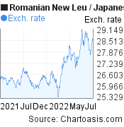 Romanian New Leu to Japanese Yen (RON/JPY) forex chart, featured image