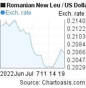 Romanian New Leu to US Dollar (RON/USD) 1 month forex chart, featured image