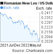Romanian New Leu to US Dollar (RON/USD) 1 year forex chart, featured image