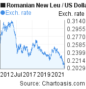 Romanian New Leu to US Dollar (RON/USD) 10 years forex chart, featured image