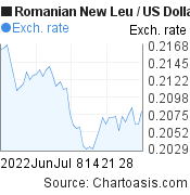 Romanian New Leu to US Dollar (RON/USD) 2 months forex chart, featured image