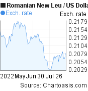 Romanian New Leu to US Dollar (RON/USD) 3 months forex chart, featured image