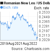 Romanian New Leu to US Dollar (RON/USD) 3 years forex chart, featured image