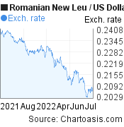 Romanian New Leu to US Dollar (RON/USD) forex chart, featured image
