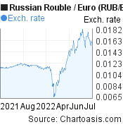Russian Rouble to Euro (RUB/EUR) 1 year forex chart, featured image