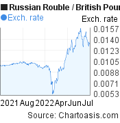 Russian Rouble to British Pound (RUB/GBP) forex chart, featured image