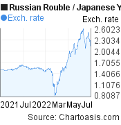 Russian Rouble to Japanese Yen (RUB/JPY) 1 year forex chart, featured image