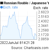 Russian Rouble to Japanese Yen (RUB/JPY) 2 months forex chart, featured image