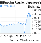 Russian Rouble to Japanese Yen (RUB/JPY) 2 years forex chart, featured image