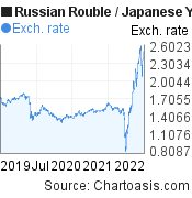 Russian Rouble to Japanese Yen (RUB/JPY) 3 years forex chart, featured image