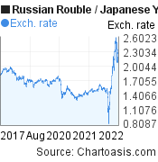 Russian Rouble to Japanese Yen (RUB/JPY) 5 years forex chart, featured image